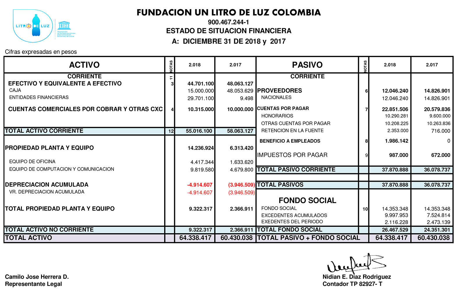 Estado Financiero Litro de Luz 2018